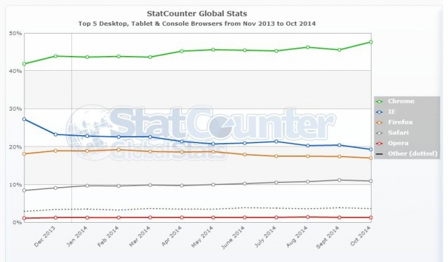 statcounter-browser-ww-monthly-201311-201410-640x640