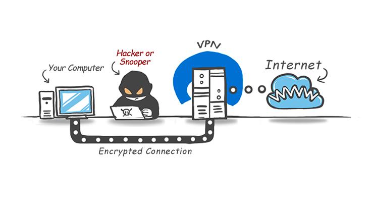 بهترین پروتکل VPN