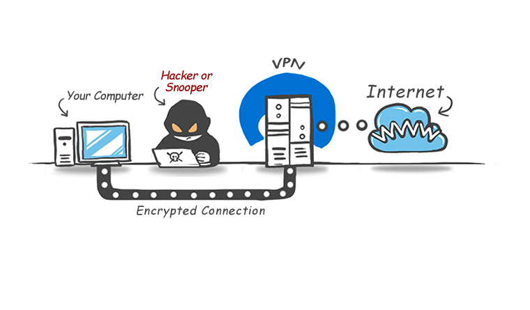http://itwiki.ir/wp-content/uploads/2015/04/Best-VPN-Protocol.png