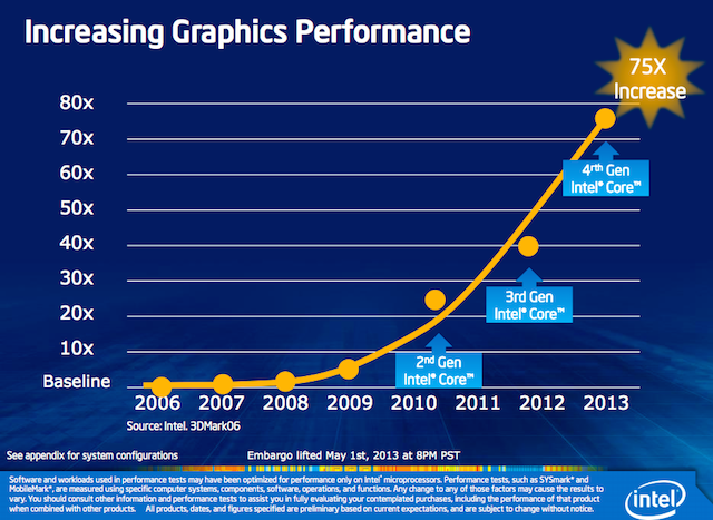 intel-graphics-stats