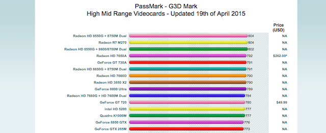 intel-hd-benchmarks