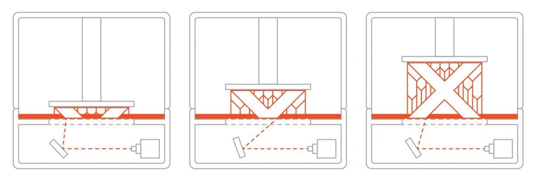 چاپ سه بعدی به روش پلیمریزاسیون VAT