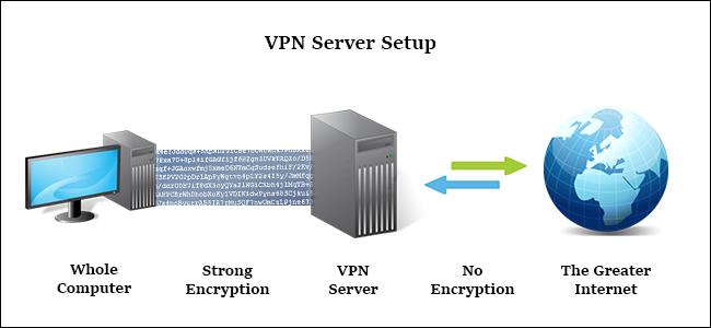 شبکه های خصوصی مجازی (VPN)